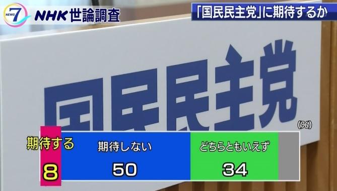 国民民主党支持率2