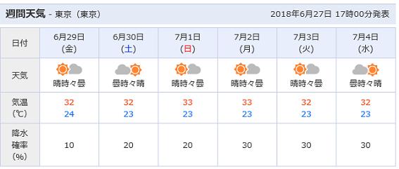 2018年6月下旬のお天気
