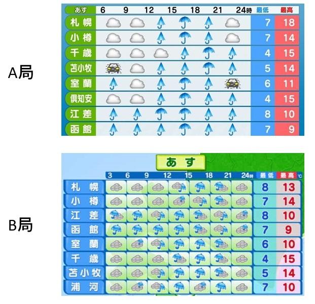 20180424道央道南の予報