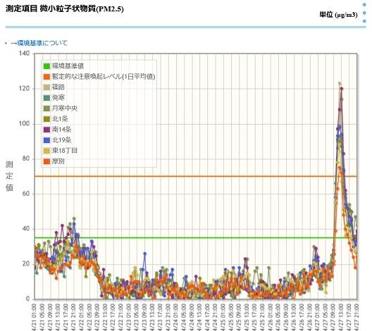 20180427札幌のpm25グラフ