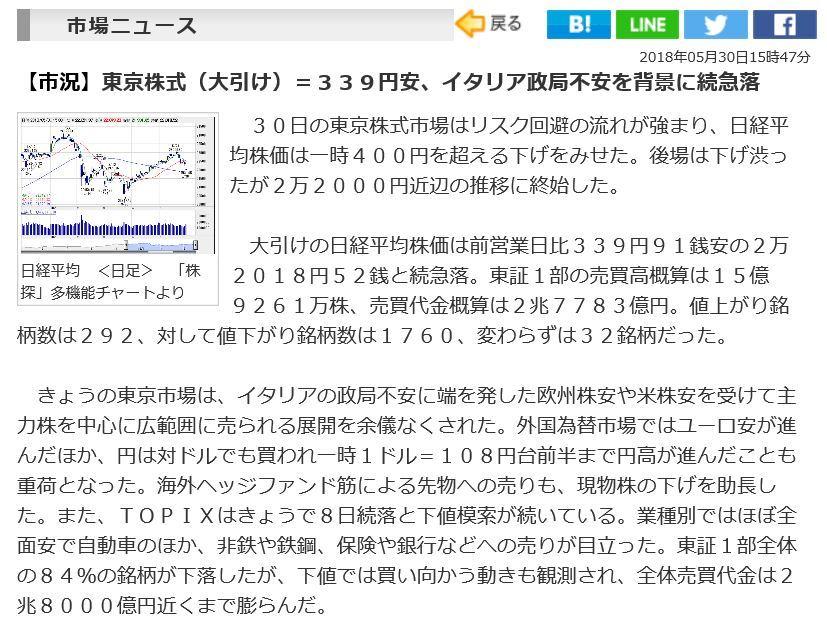 日経平均5月30日
