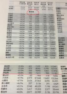 熊本県のデータ