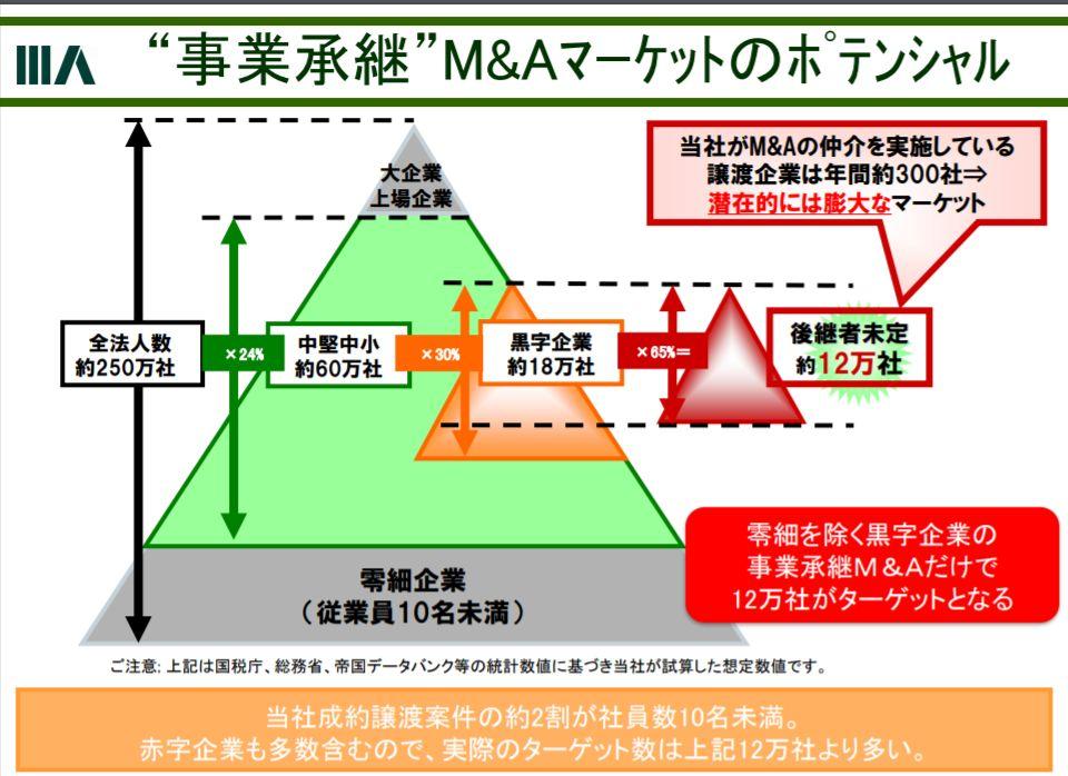 事業承継Mtk