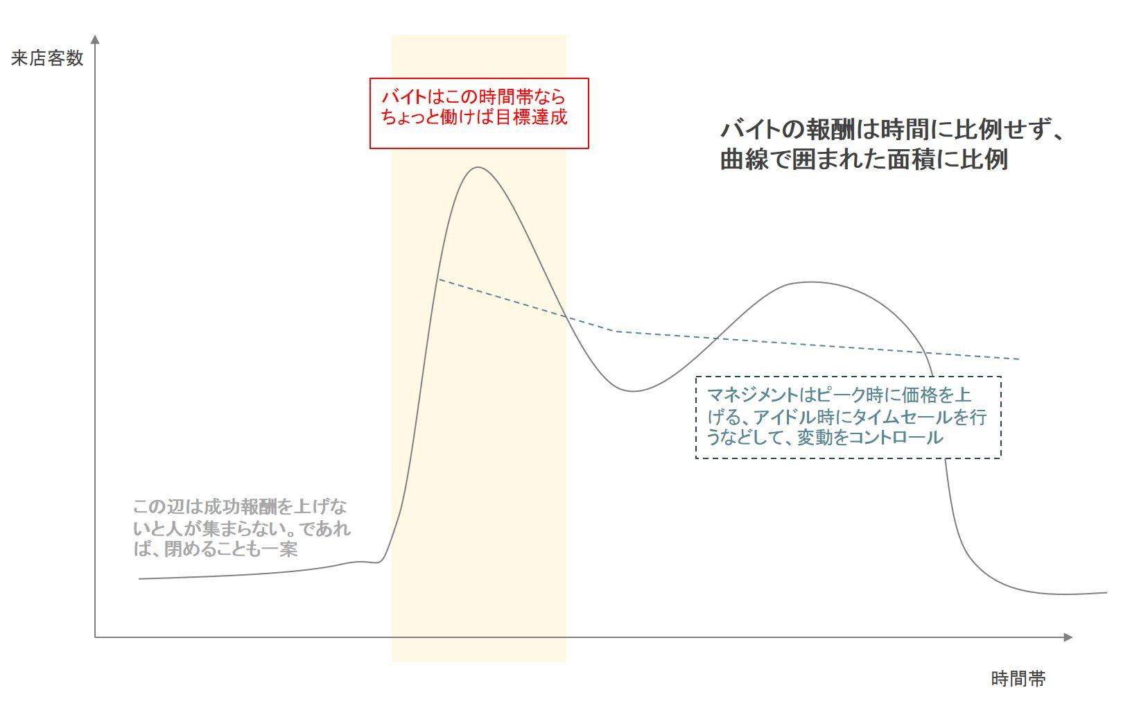 バイト積分図
