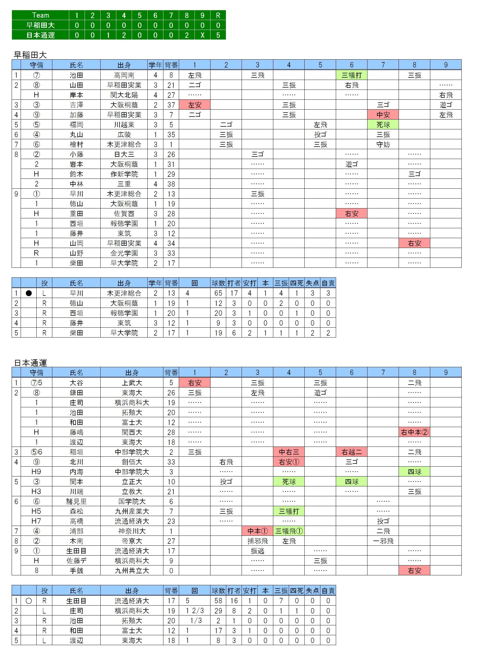20180401早稲田大×日本通運