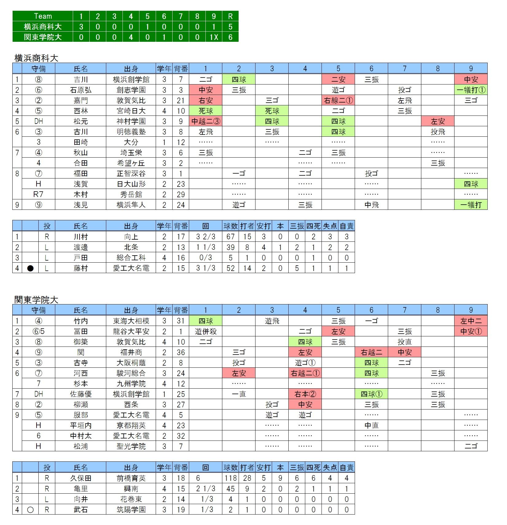 20180408横浜商大×関東学院大