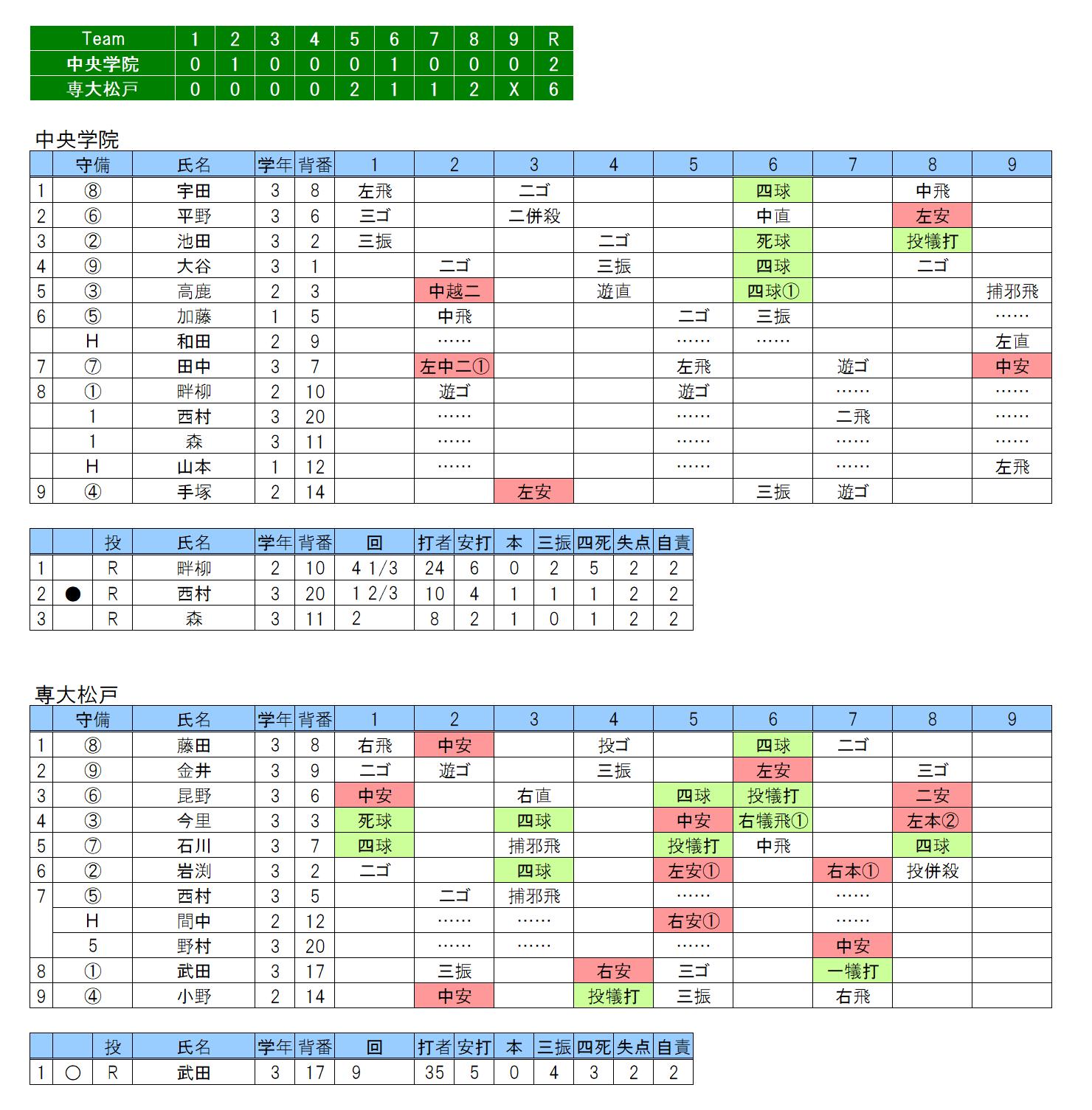 20180504中央学院×専大松戸