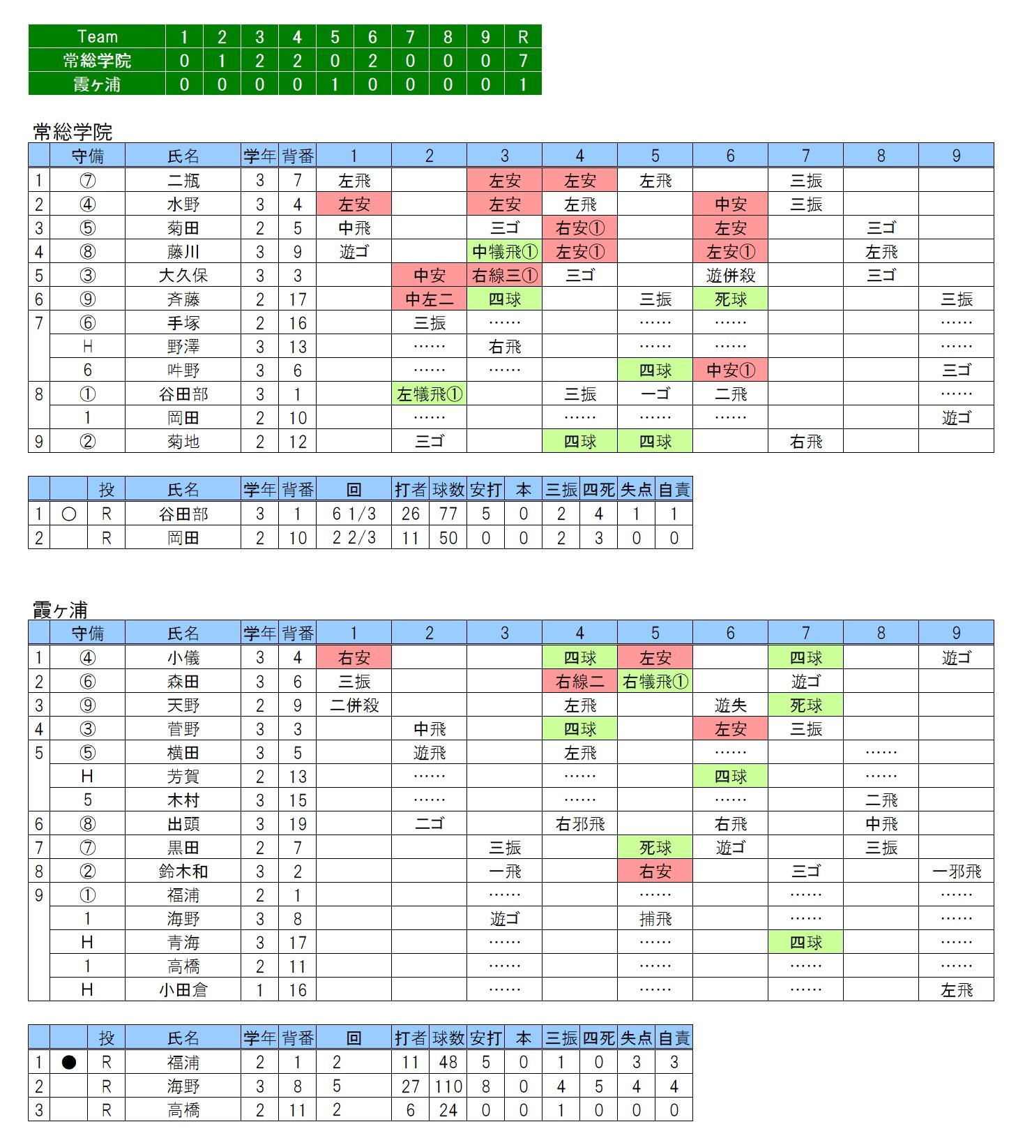 20180506常総学院×霞ヶ浦