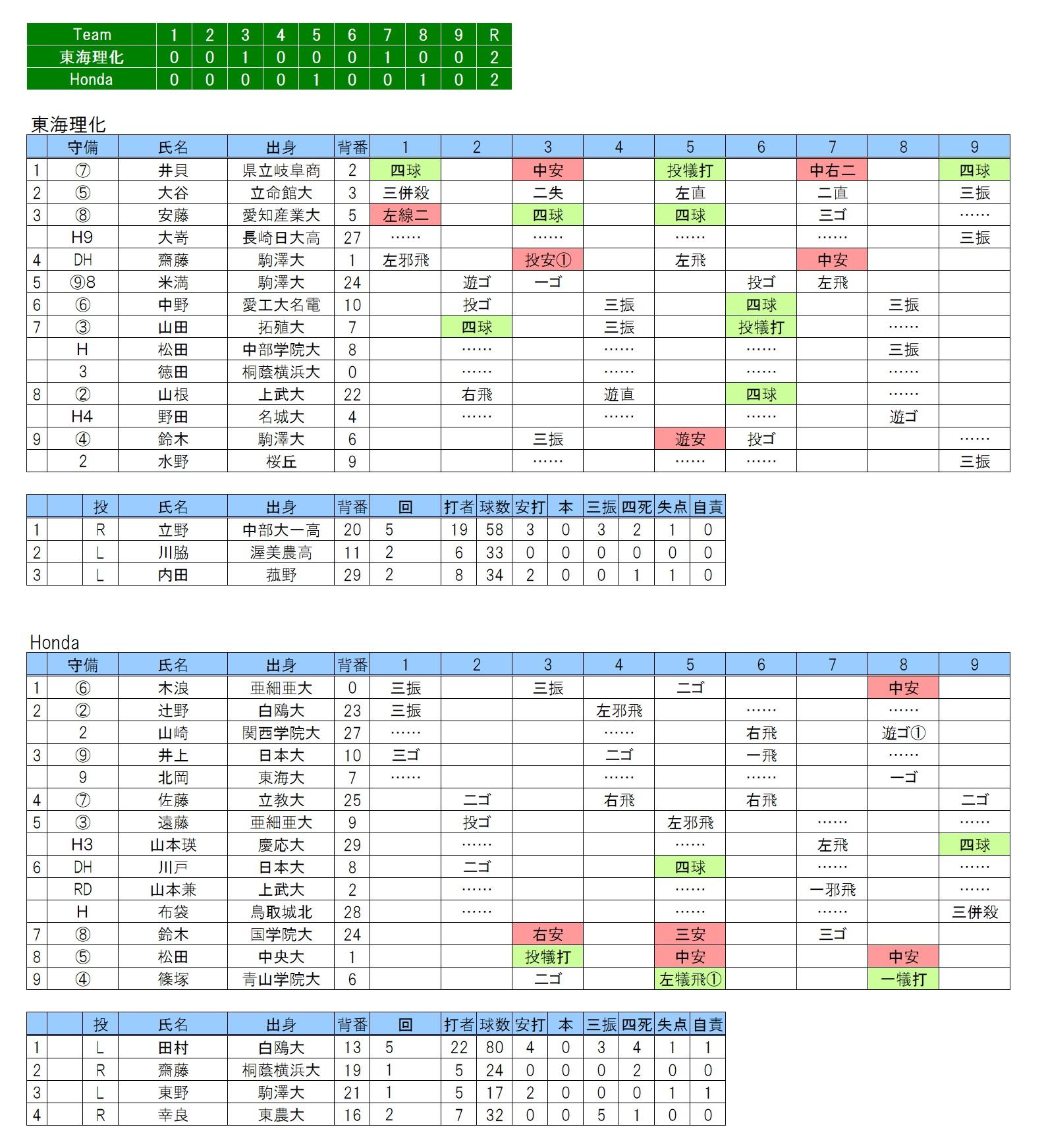 20180512東海理化×Honda