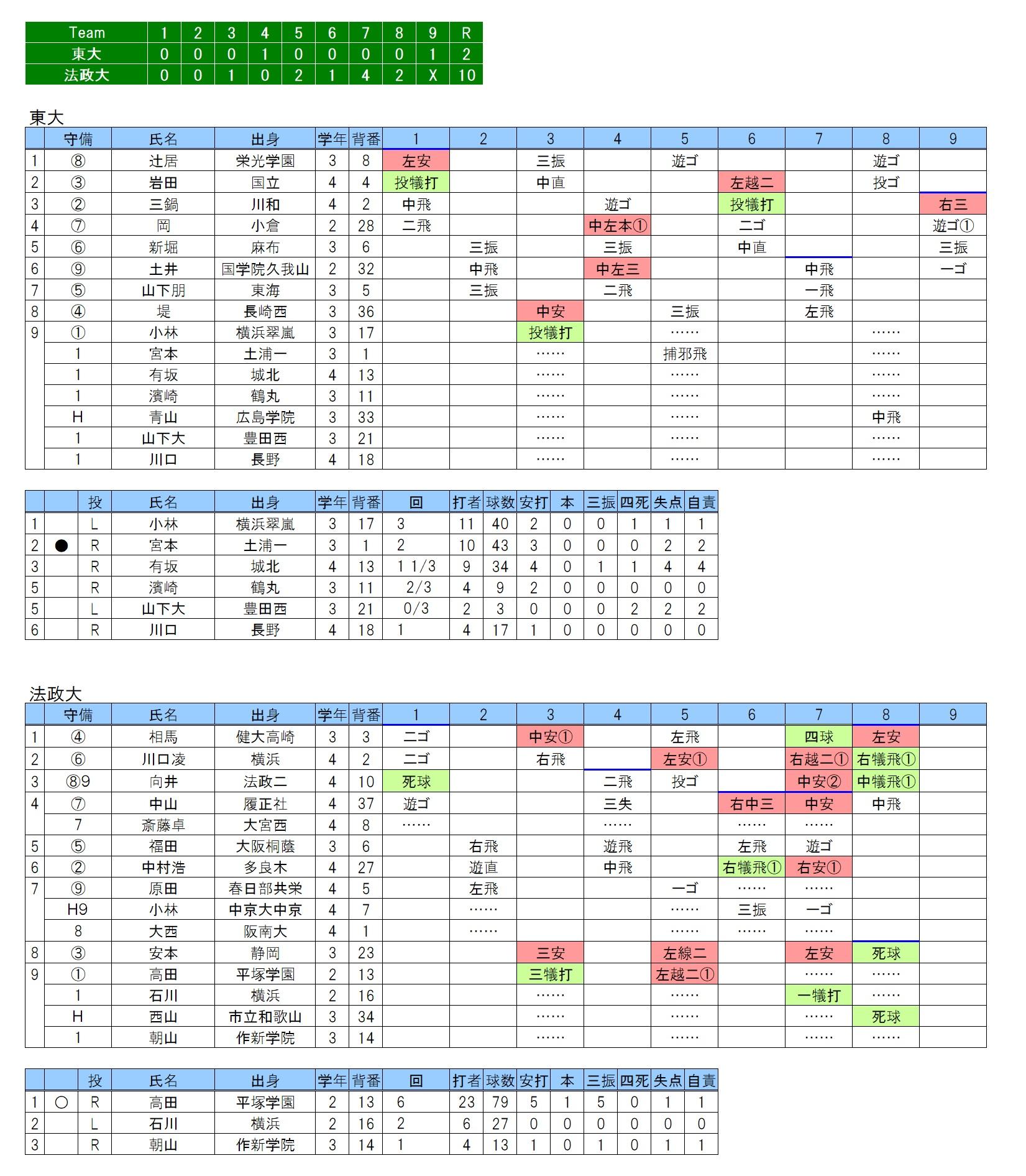 20180513東大×法政大