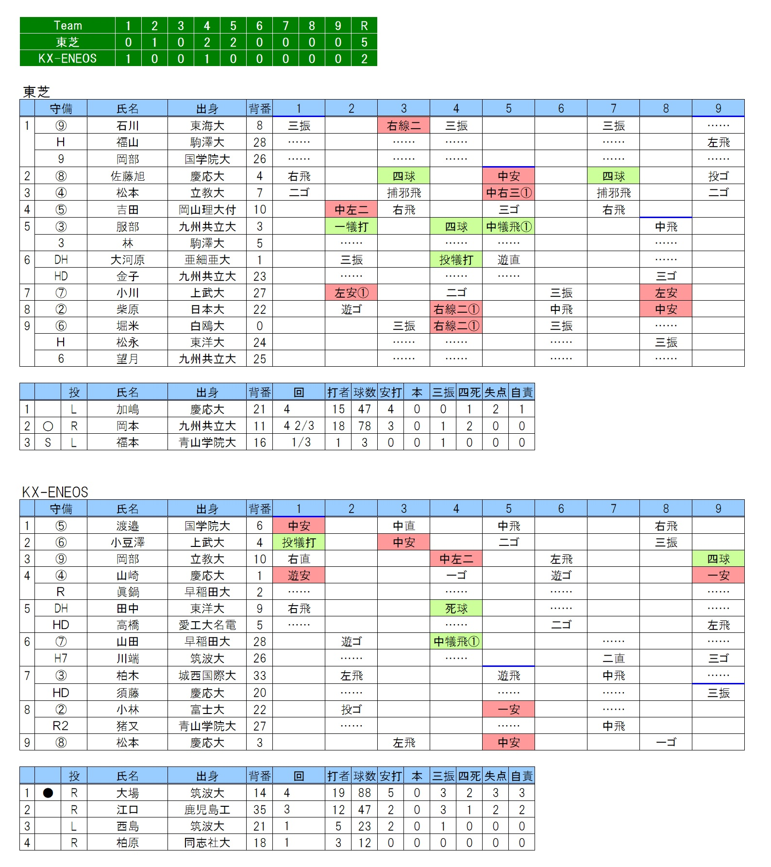 20180526東芝×JX-ENEOS