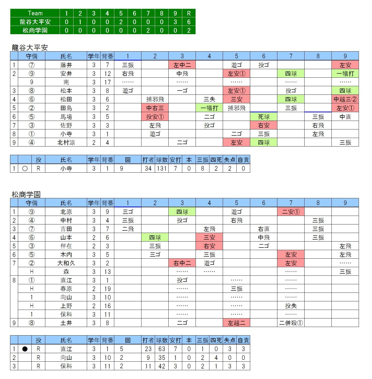 20180616龍谷大平安×松商学園