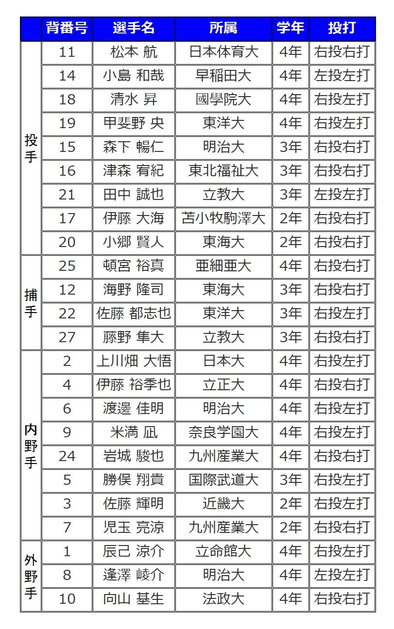 2018大学日本代表