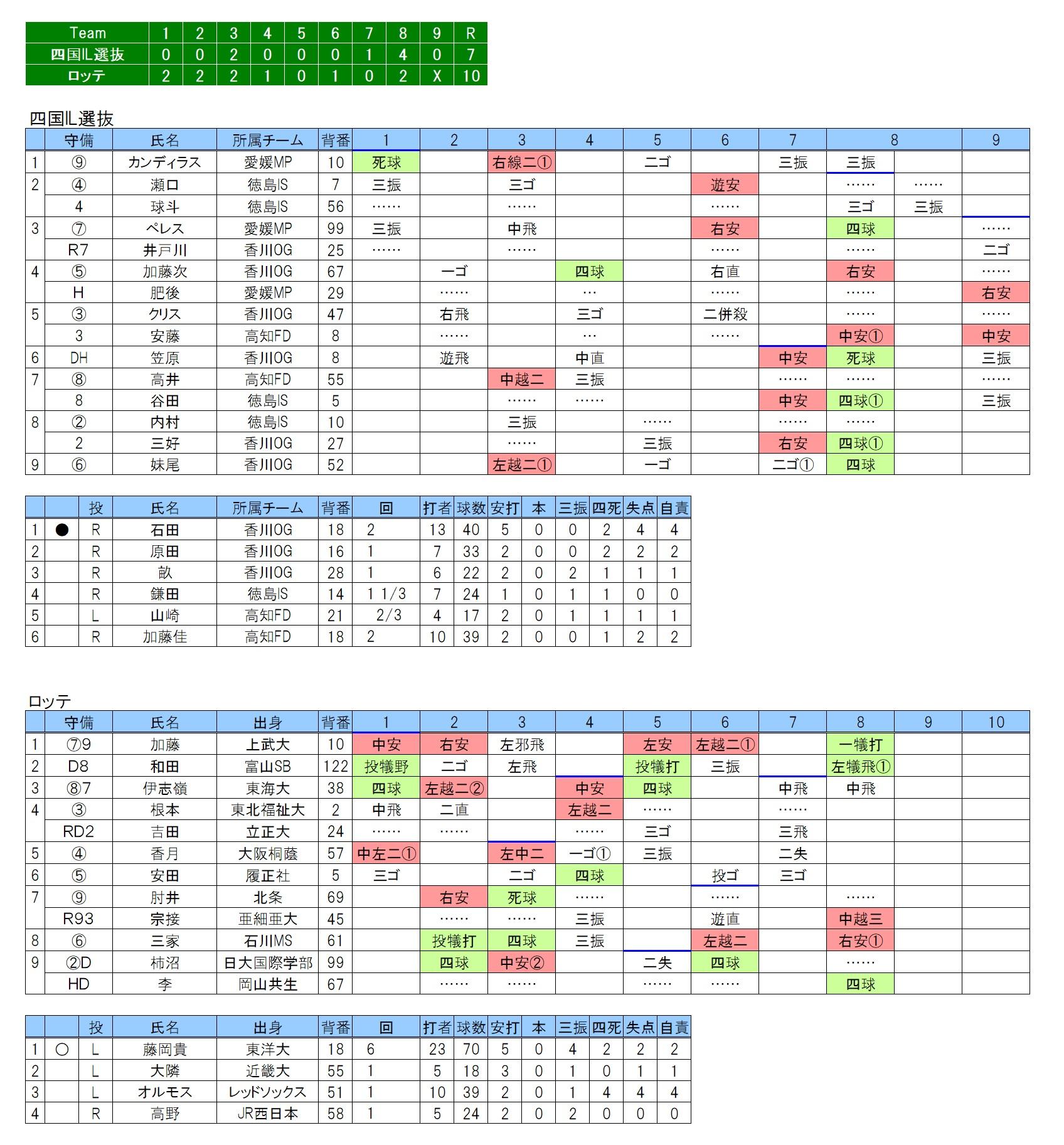 20180630四国アイランドリーグ選抜×ロッテ