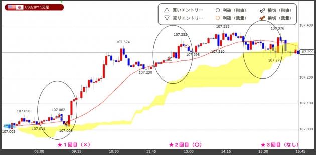 ハイレバFXトレードチャート(18.04.18)