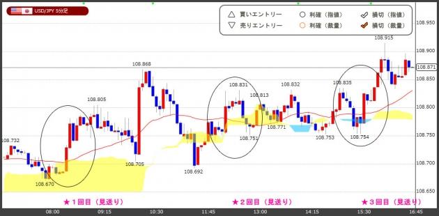 ハイレバFXトレードチャート(18.04.24)