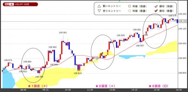 ハイレバFXトレードチャート(18.04.25)