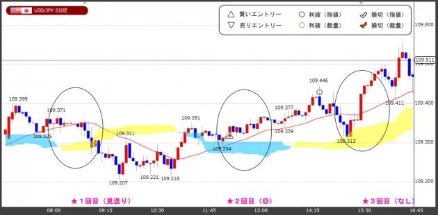 ハイレバFXトレードチャート(18.05.14)