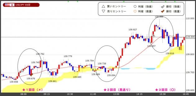 ハイレバFXトレードチャート(18.05.15)