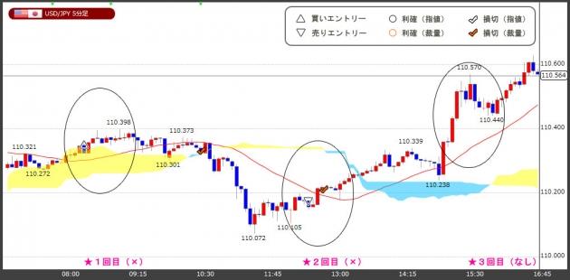 ハイレバFXトレードチャート(18.05.17)