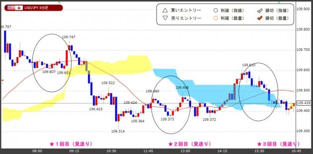 ハイレバFXトレードチャート(18.05.28)