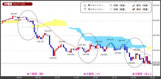 ハイレバFXトレードチャート(18.05.29)
