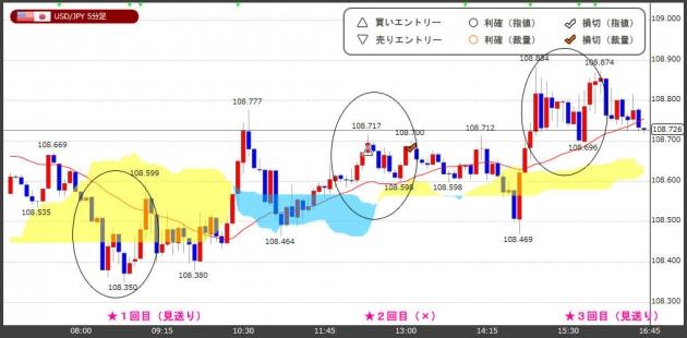ハイレバFXトレードチャート(18.05.30)