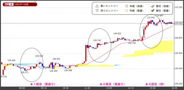 ハイレバFXトレードチャート(18.06.11)