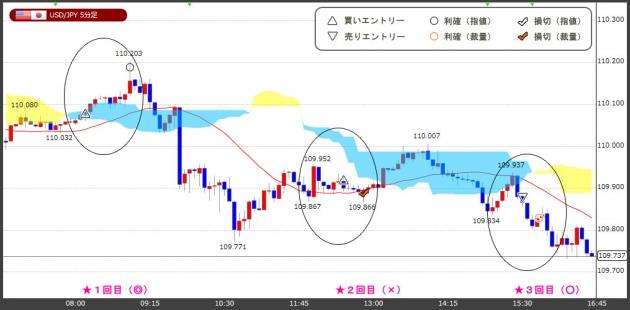ハイレバFXトレードチャート(18.06.27)