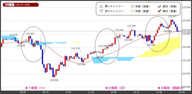 ハイレバFXトレードチャート(18.06.28)