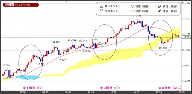 ハイレバFXトレードチャート(18.07.10)
