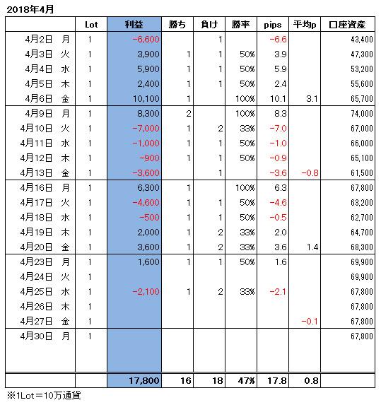 ハイレバFXトレード月間収支(18.04)