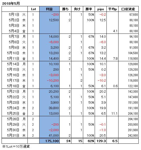 ハイレバFXトレード月間収支(18.05)