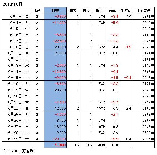 ハイレバFXトレード月間収支(18.06)