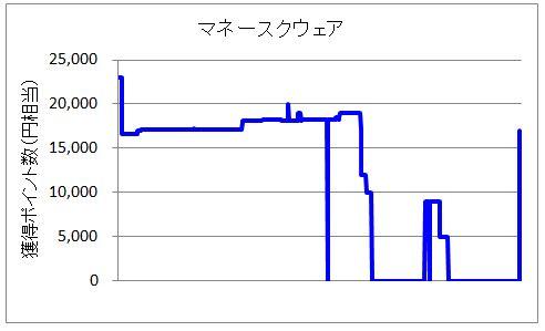 マネースクウェア・ジャパンのFX案件ポイント変動グラフ