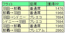 OKA-SYD修行プレミアムポイント獲得一覧