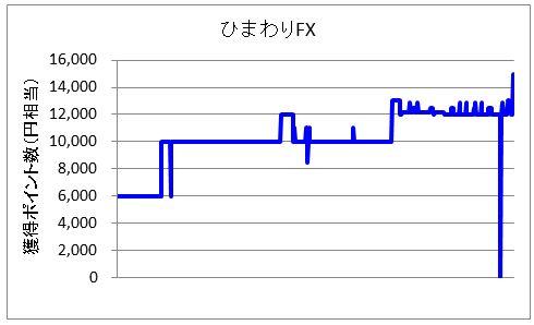 ひまわり証券FX案件画像