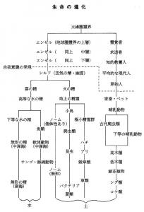 妖精世界生命の進化図