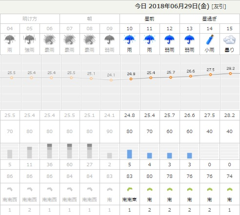 180629天気
