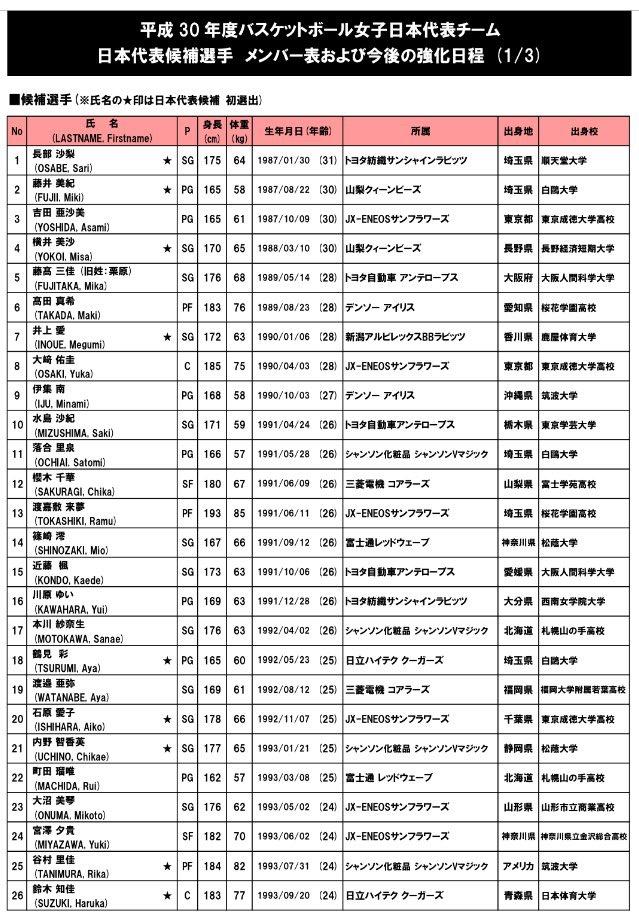 0405-H30女子日本代表候補