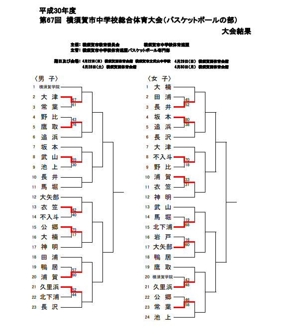 H30横須賀総合体育大会0422