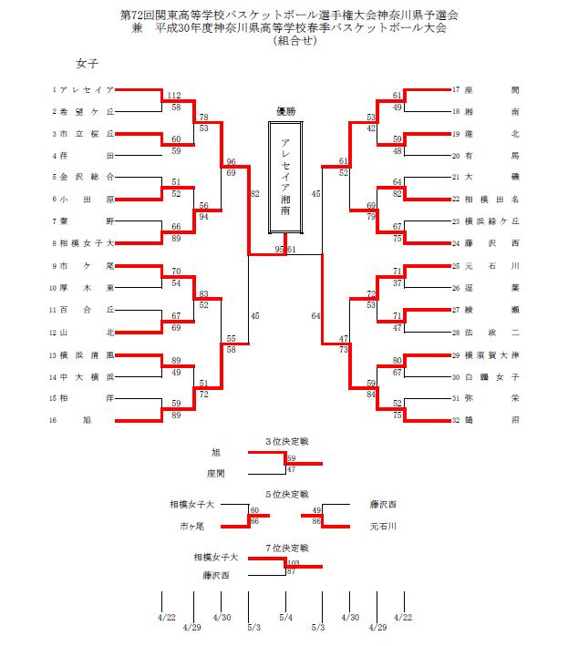 H30関東予選県大会結果f