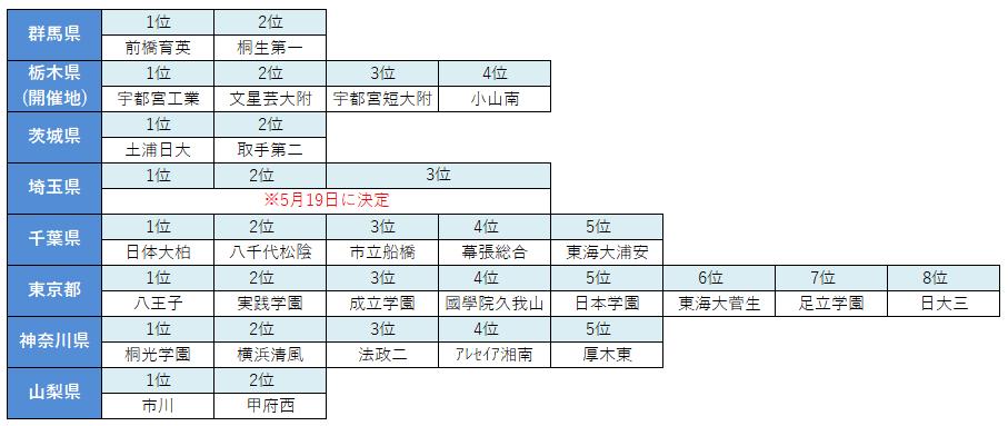 H30関東出場校一覧m