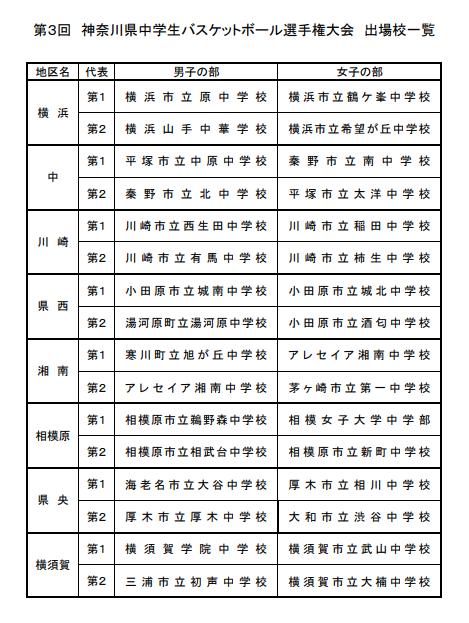 H30中学校県選手権出場校
