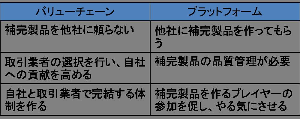 バリューチェーンとプラットフォーム