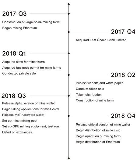 仮想通貨Mine ロードマップ