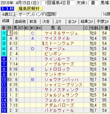 18福島民報杯結果