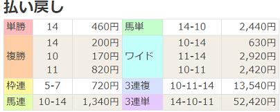 18ラジオ福島賞払戻