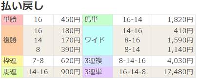 18福島中央テレビ杯払戻