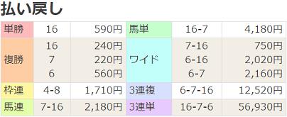 180505京都12R払戻